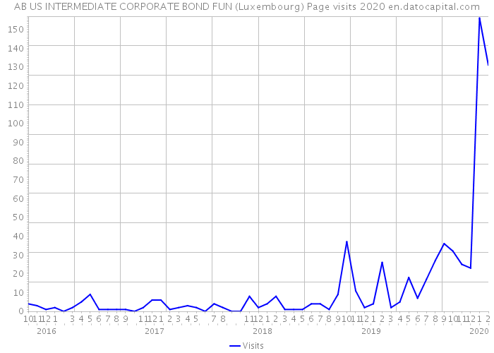 AB US INTERMEDIATE CORPORATE BOND FUN (Luxembourg) Page visits 2020