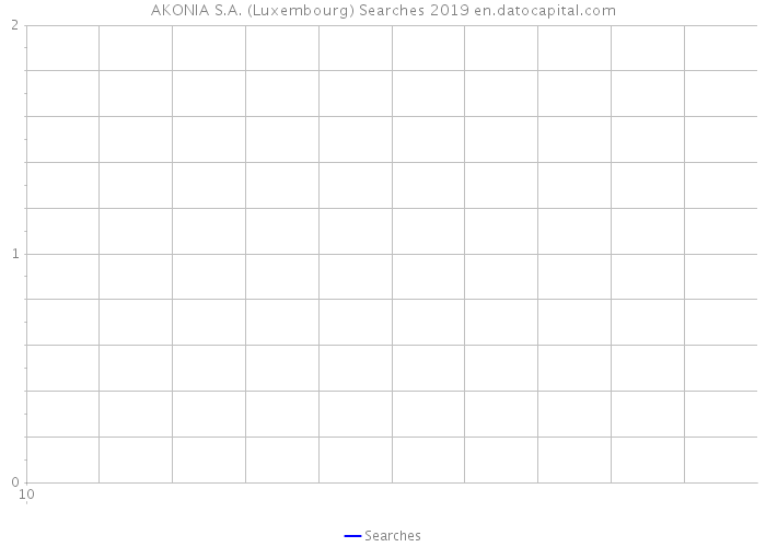AKONIA S.A. (Luxembourg) Searches 2019