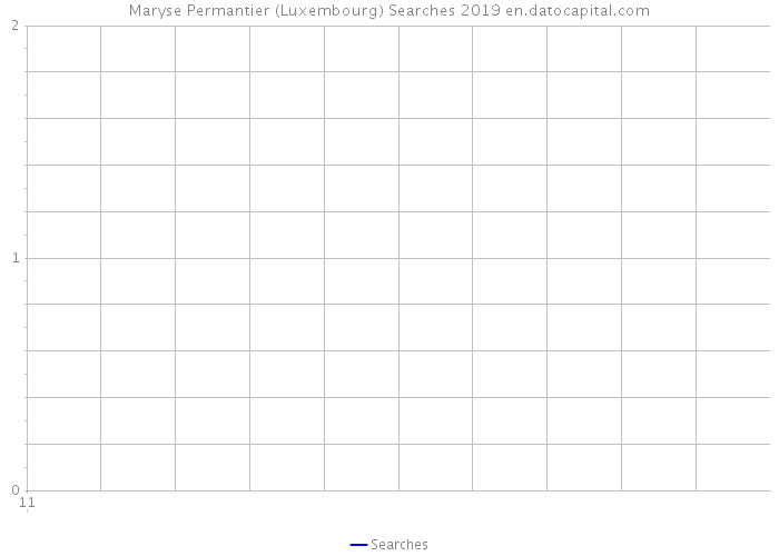 Maryse Permantier (Luxembourg) Searches 2019