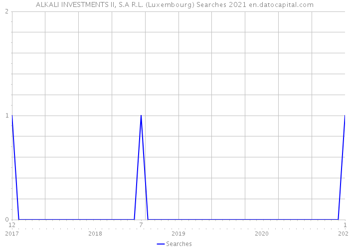 ALKALI INVESTMENTS II, S.A R.L. (Luxembourg) Searches 2021