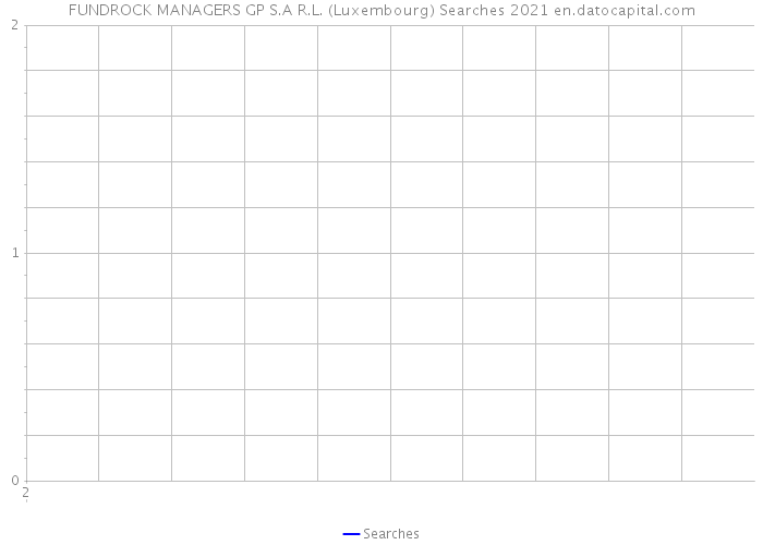 FUNDROCK MANAGERS GP S.A R.L. (Luxembourg) Searches 2021