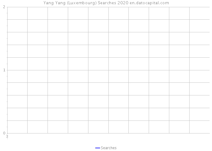 Yang Yang (Luxembourg) Searches 2020