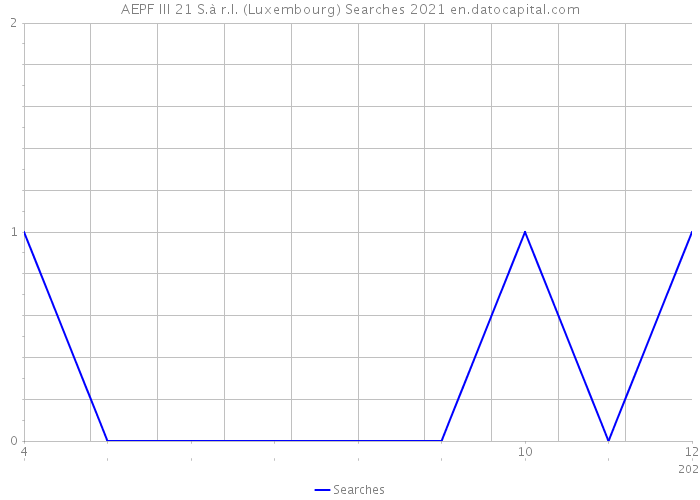 AEPF III 21 S.à r.l. (Luxembourg) Searches 2021