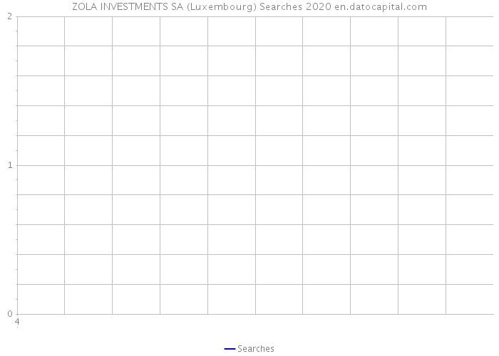 ZOLA INVESTMENTS SA (Luxembourg) Searches 2020