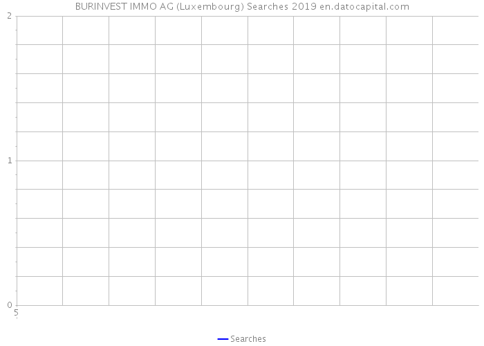BURINVEST IMMO AG (Luxembourg) Searches 2019