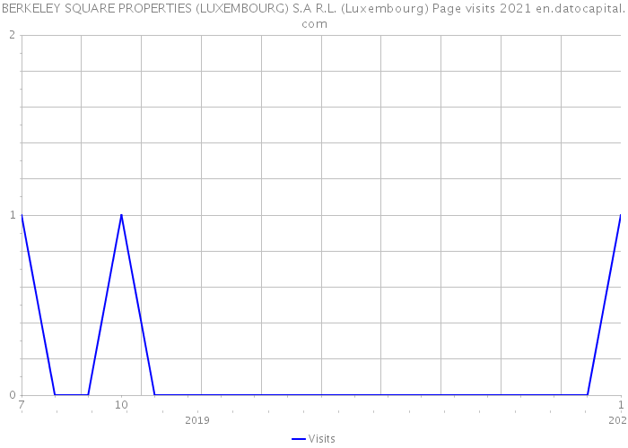 BERKELEY SQUARE PROPERTIES (LUXEMBOURG) S.A R.L. (Luxembourg) Page visits 2021