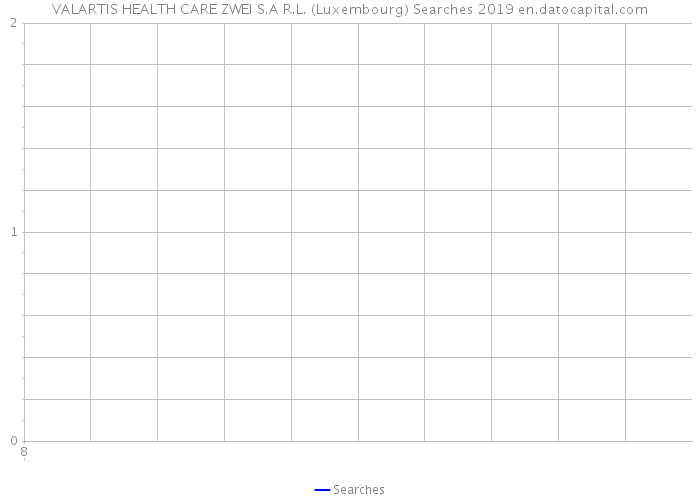 VALARTIS HEALTH CARE ZWEI S.A R.L. (Luxembourg) Searches 2019