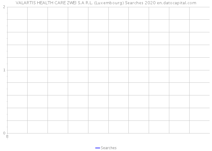 VALARTIS HEALTH CARE ZWEI S.A R.L. (Luxembourg) Searches 2020