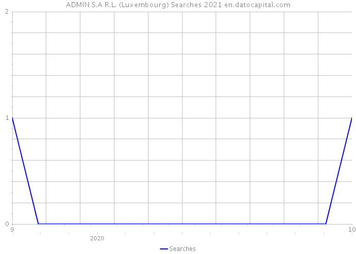 ADMIN S.A R.L. (Luxembourg) Searches 2021