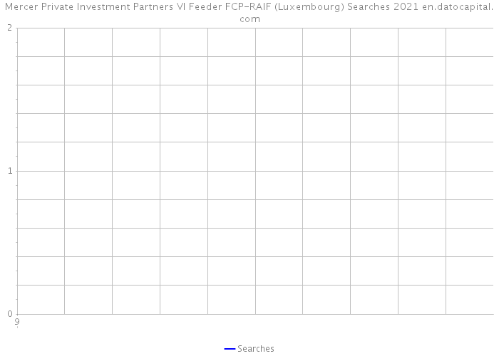 Mercer Private Investment Partners VI Feeder FCP-RAIF (Luxembourg) Searches 2021