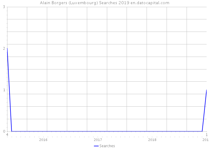 Alain Borgers (Luxembourg) Searches 2019
