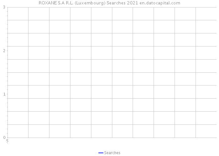 ROXANE S.A R.L. (Luxembourg) Searches 2021