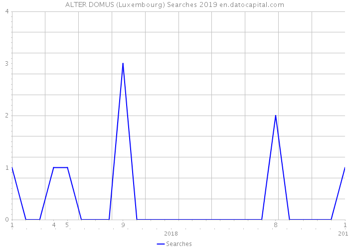 ALTER DOMUS (Luxembourg) Searches 2019