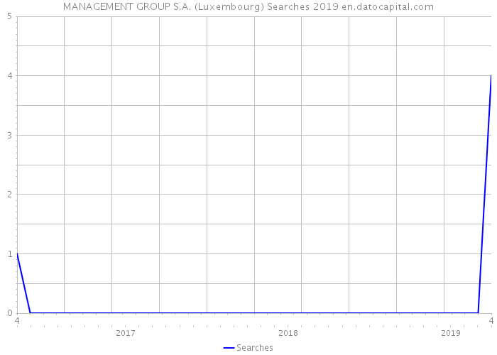 MANAGEMENT GROUP S.A. (Luxembourg) Searches 2019