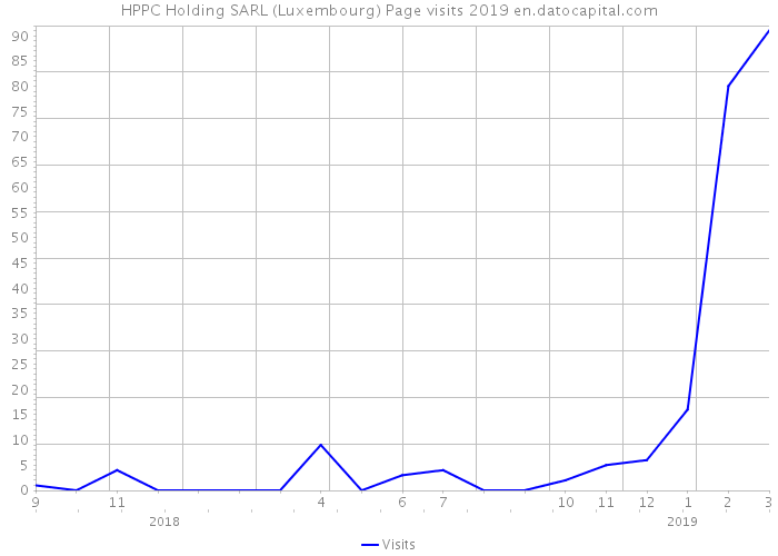 HPPC Holding SARL (Luxembourg) Page visits 2019